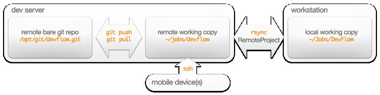 A web development workflow 01